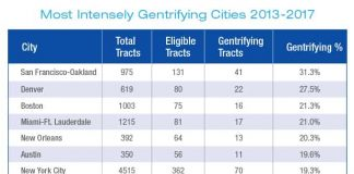 San Francisco most intensely gentrified city in new rankings