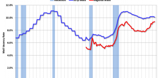 Reis: Mall Vacancy Rate Mixed in Q3 2019